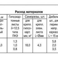 Таблица расчетов материалов для потолка