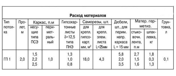 Количество саморезов на лист гипсокартона