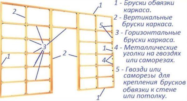 Как сделать обрешетку под гипсокартон на стену