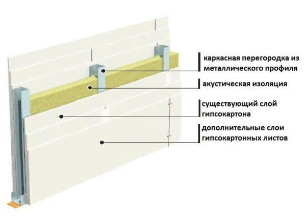 Шумоизоляция перегородок из гипсокартона