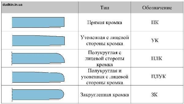 Типы кромок