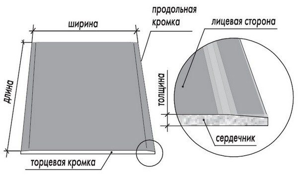Размеры ГКЛ