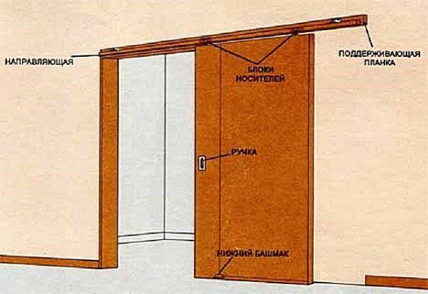 Вариант с раздвижной дверью