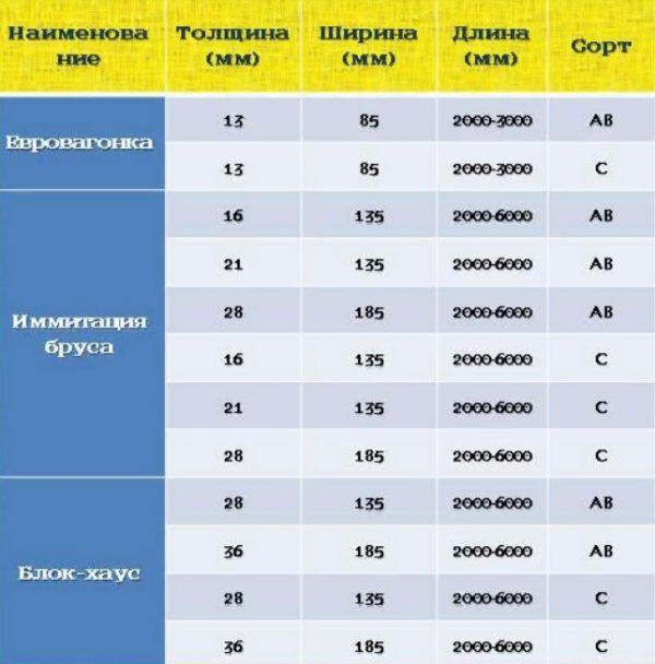 Размеры от производителей