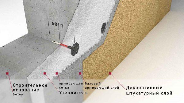 Этапы утепления внешних стен при отделке кирпичного дома: материалы, для чего нужна теплоизоляция - Дача