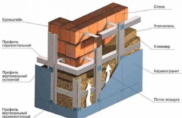 Конструкция вентилируемой системы