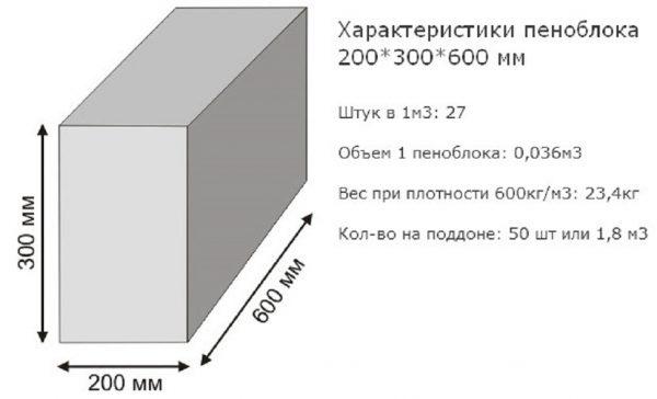 Характеристики пеноблока