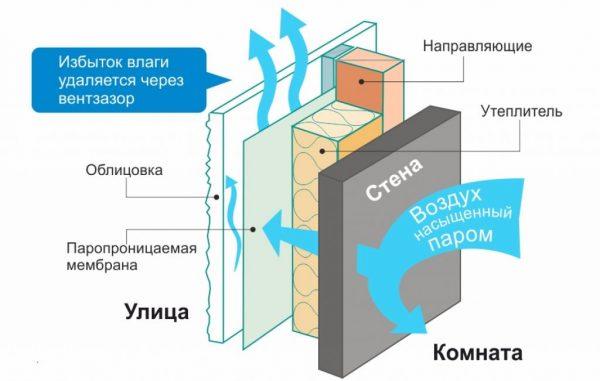 Схема отвода паров