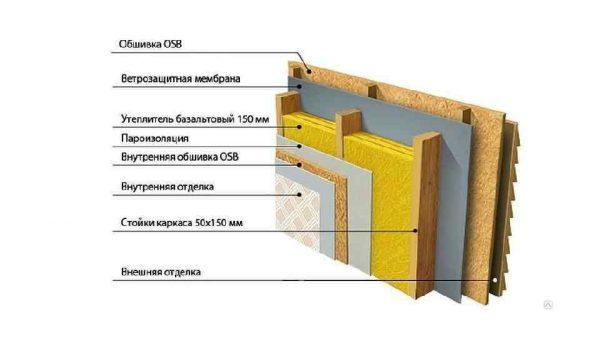 Теплоизоляция каркасного здания