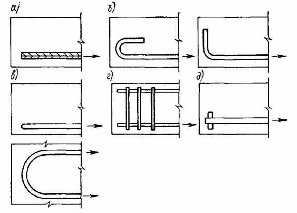 Типы анкерования каркаса из арматуры