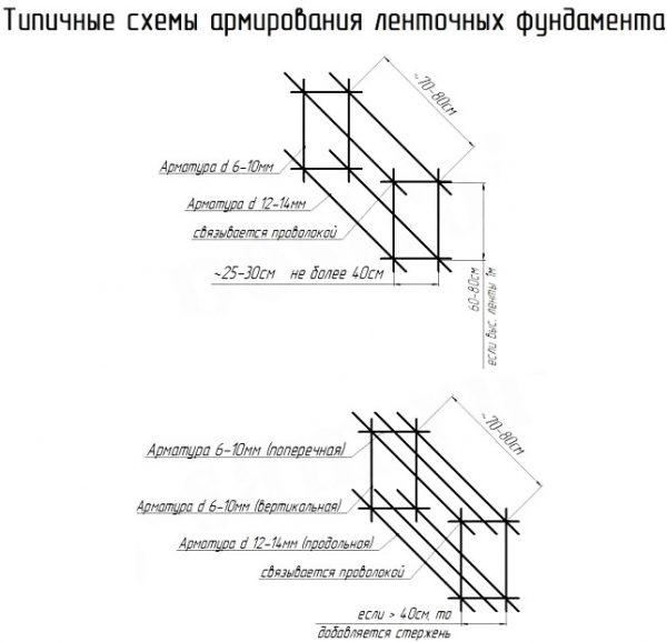 Типы обвязки ленточного фундамента по прямой