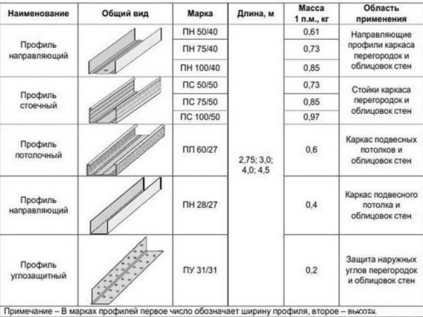 Размерные параметры
