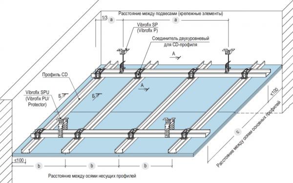 Сборка потолочной конструкции