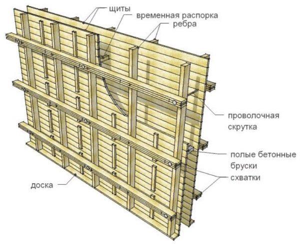 Схема щита