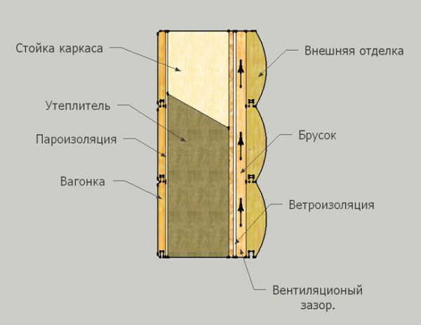 Вентиляционный зазор