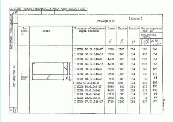 Размеры стеновых плит